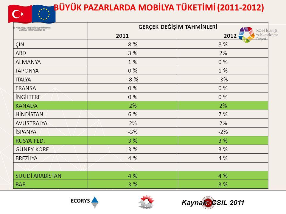 GERÇEK DEĞİŞİM TAHMİNLERİ 2011 2012 ÇİN8 % ABD3 %2% ALMANYA1 %0 % JAPONYA0 %1 % İTALYA-8 %-3% FRANSA0 % İNGİLTERE0 % KANADA2% HİNDİSTAN6 %7 % AVUSTRAL