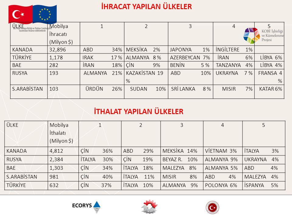 ÜLKE Mobilya İhracatı (Milyon $) 12345 KANADA32,896ABD 34%MEKSİKA 2%JAPONYA 1%İNGİLTERE 1% TÜRKİYE1,178IRAK 17 %ALMANYA 8 %AZERBEYCAN 7%İRAN 6%LİBYA 6