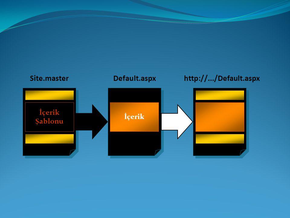Site.masterDefault.aspx İçerik http://.../Default.aspx İçerik Şablonu