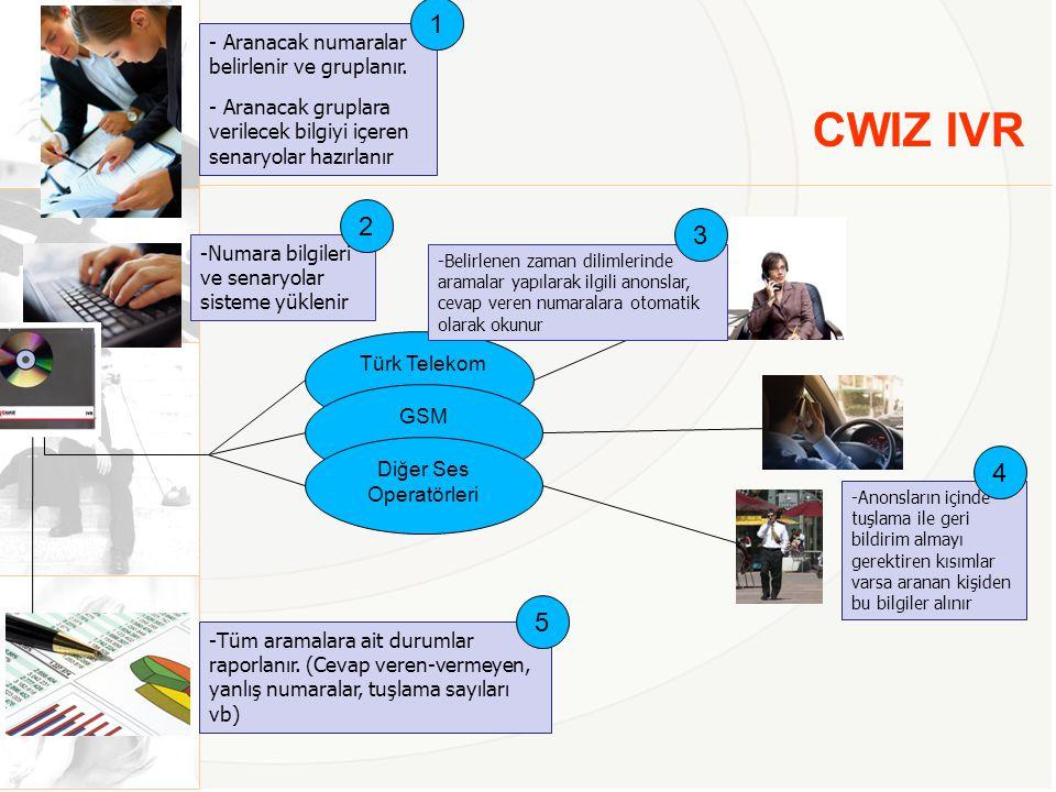 CWIZ IVR - Aranacak numaralar belirlenir ve gruplanır. - Aranacak gruplara verilecek bilgiyi içeren senaryolar hazırlanır 1 -Numara bilgileri ve senar