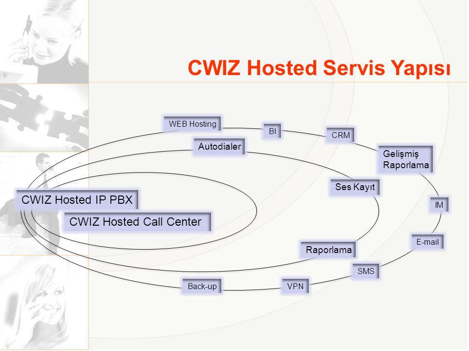 CWIZ Hosted Servis Yapısı Raporlama Ses Kayıt Autodialer SMS IM E-mail CRM BI WEB Hosting VPN Gelişmiş Raporlama Back-up CWIZ Hosted Call Center CWIZ