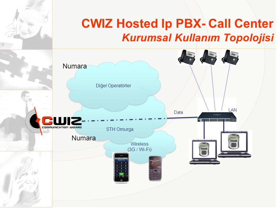 Wireless (3G / Wi-Fi) Wireless (3G / Wi-Fi) STH Omurga CWIZ Hosted Ip PBX- Call Center Kurumsal Kullanım Topolojisi LAN Data Diğer Operatörler Numara