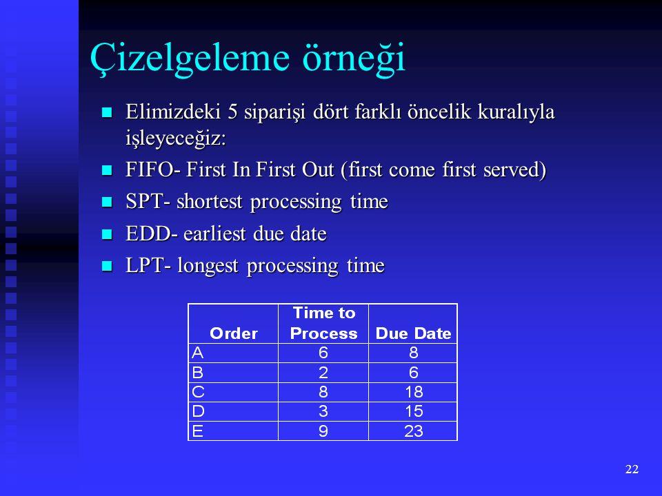 22 Çizelgeleme örneği  Elimizdeki 5 siparişi dört farklı öncelik kuralıyla işleyeceğiz:  FIFO- First In First Out (first come first served)  SPT- s