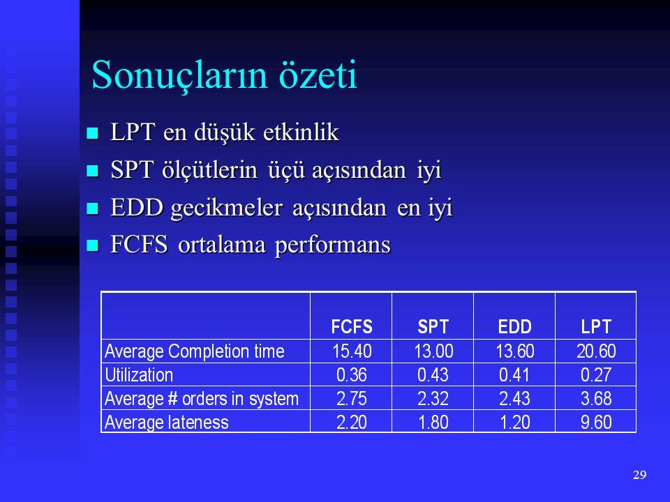29 Sonuçların özeti  LPT en düşük etkinlik  SPT ölçütlerin üçü açısından iyi  EDD gecikmeler açısından en iyi  FCFS ortalama performans