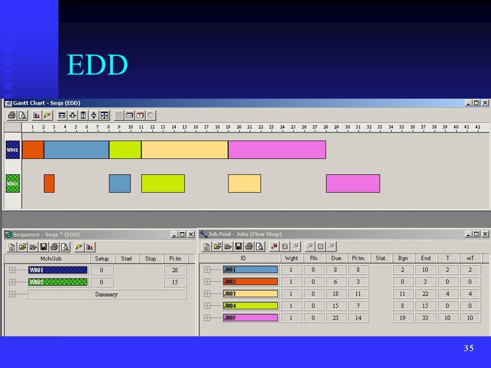 35 EDD