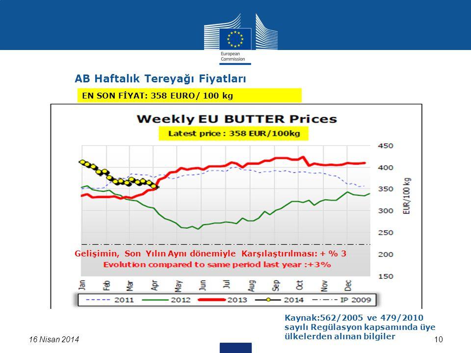 16 Nisan 201410 EN SON FİYAT: 358 EURO/ 100 kg AB Haftalık Tereyağı Fiyatları Kaynak:562/2005 ve 479/2010 sayılı Regülasyon kapsamında üye ülkelerden