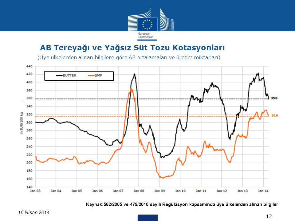 Kaynak:562/2005 ve 479/2010 sayılı Regülasyon kapsamında üye ülkelerden alınan bilgiler Data for DK missing 16 Nisan 2014 AB Tereyağı ve Yağsız Süt To