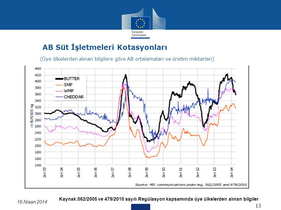 Kaynak:562/2005 ve 479/2010 sayılı Regülasyon kapsamında üye ülkelerden alınan bilgiler Data for DK missing 16 Nisan 2014 AB Süt İşletmeleri Kotasyonl