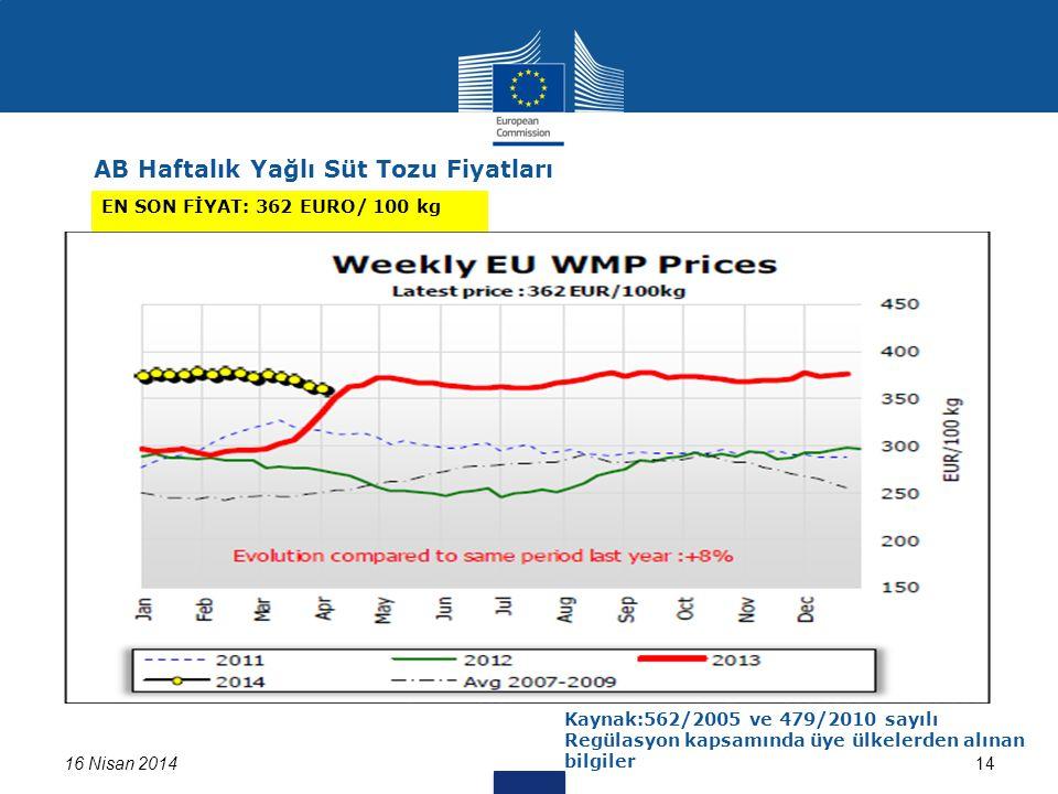 16 Nisan 201414 AB Haftalık Yağlı Süt Tozu Fiyatları EN SON FİYAT: 362 EURO/ 100 kg Kaynak:562/2005 ve 479/2010 sayılı Regülasyon kapsamında üye ülkelerden alınan bilgiler