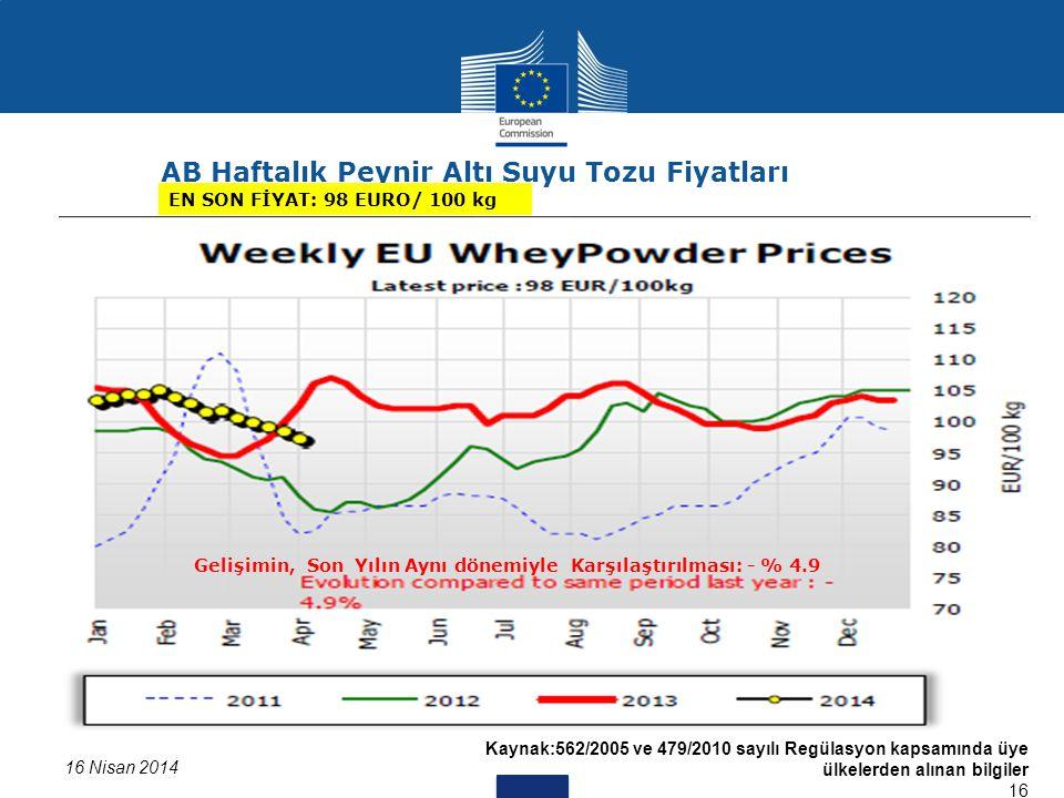 Kaynak:562/2005 ve 479/2010 sayılı Regülasyon kapsamında üye ülkelerden alınan bilgiler 16 Data for DK missing 16 Nisan 2014 AB Haftalık Peynir Altı S