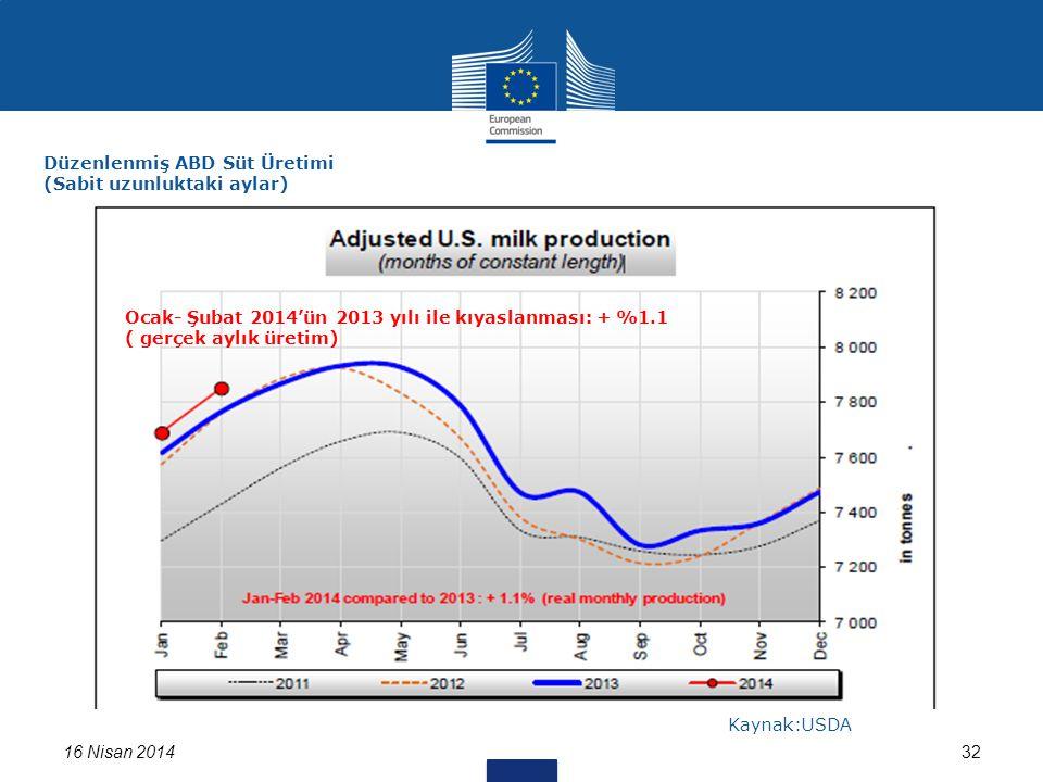 16 Nisan 201432 Düzenlenmiş ABD Süt Üretimi (Sabit uzunluktaki aylar) Kaynak:USDA Ocak- Şubat 2014'ün 2013 yılı ile kıyaslanması: + %1.1 ( gerçek aylık üretim)
