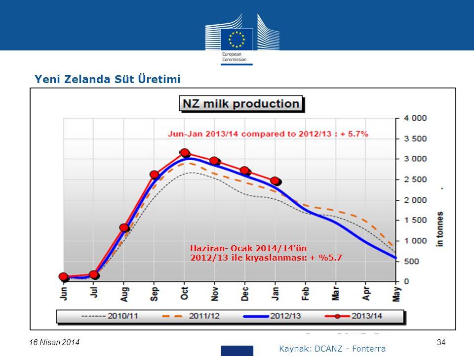 16 Nisan 201434 Yeni Zelanda Süt Üretimi Haziran- Ocak 2014/14'ün 2012/13 ile kıyaslanması: + %5.7 Kaynak: DCANZ - Fonterra