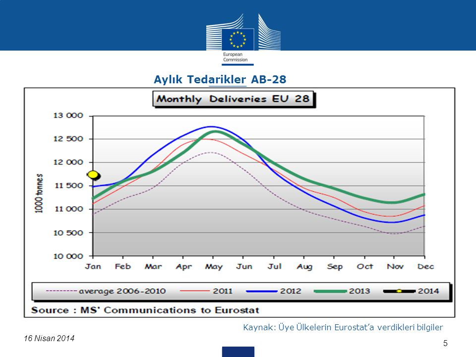 616 Nisan 2014 Kaynak: 562/2005 & 479/2010+LTO sayılı regülasyon kapsamında Üye Ülkelerden alınan bilgiler, LTO web sitesi Süt Fiyat Değişimi (Şubat 2014'e kadar) Euro /100 kg