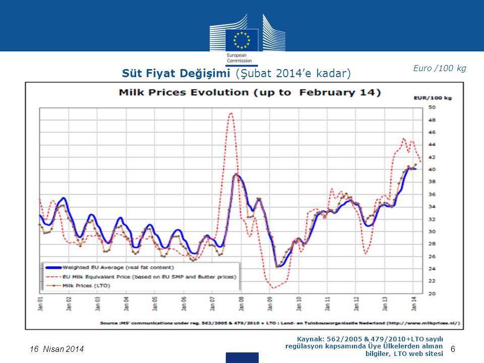 616 Nisan 2014 Kaynak: 562/2005 & 479/2010+LTO sayılı regülasyon kapsamında Üye Ülkelerden alınan bilgiler, LTO web sitesi Süt Fiyat Değişimi (Şubat 2