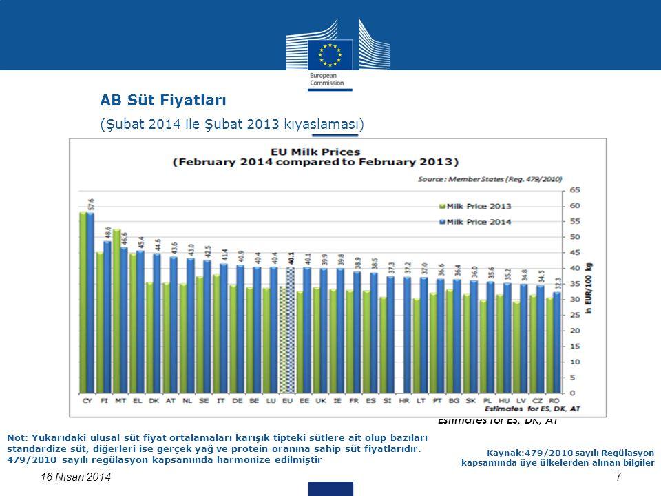 7 Estimates for ES, DK, AT 16 Nisan 2014 Kaynak:479/2010 sayılı Regülasyon kapsamında üye ülkelerden alınan bilgiler Not: Yukarıdaki ulusal süt fiyat ortalamaları karışık tipteki sütlere ait olup bazıları standardize süt, diğerleri ise gerçek yağ ve protein oranına sahip süt fiyatlarıdır.