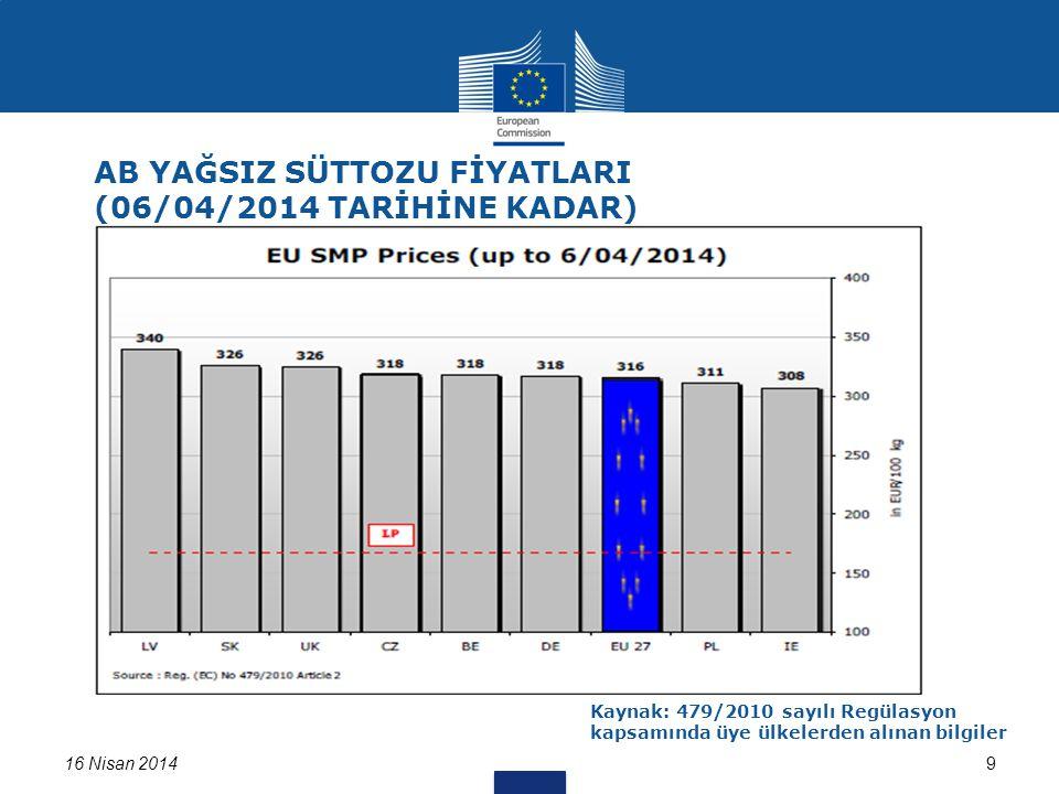 16 Nisan 201410 EN SON FİYAT: 358 EURO/ 100 kg AB Haftalık Tereyağı Fiyatları Kaynak:562/2005 ve 479/2010 sayılı Regülasyon kapsamında üye ülkelerden alınan bilgiler Gelişimin, Son Yılın Aynı dönemiyle Karşılaştırılması: + % 3