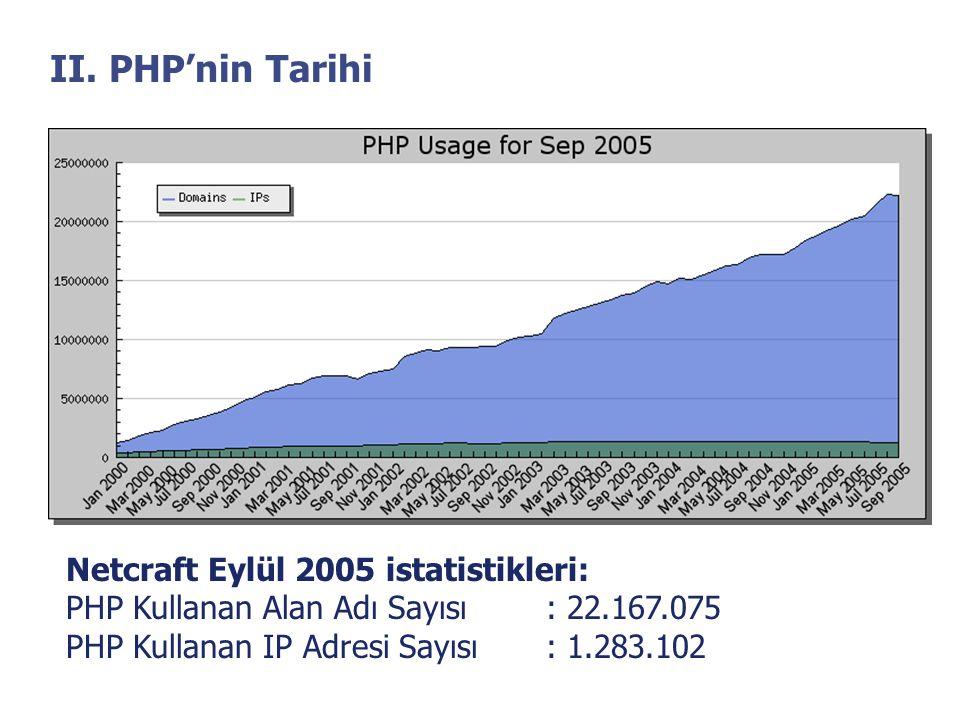 II. PHP'nin Tarihi Netcraft Eylül 2005 istatistikleri: PHP Kullanan Alan Adı Sayısı: 22.167.075 PHP Kullanan IP Adresi Sayısı: 1.283.102