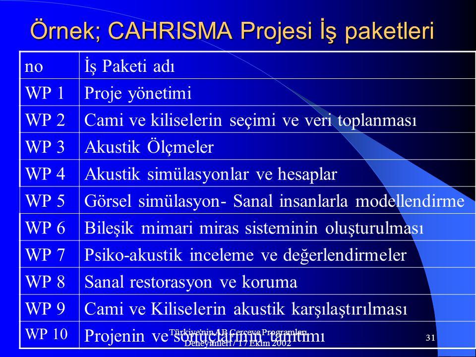 Türkiye nin AB Çerçeve Programları Deneyimleri / 17 Ekim 2002 31 Örnek; CAHRISMA Projesi İş paketleri noİş Paketi adı WP 1Proje yönetimi WP 2Cami ve kiliselerin seçimi ve veri toplanması WP 3Akustik Ölçmeler WP 4Akustik simülasyonlar ve hesaplar WP 5Görsel simülasyon- Sanal insanlarla modellendirme WP 6Bileşik mimari miras sisteminin oluşturulması WP 7Psiko-akustik inceleme ve değerlendirmeler WP 8Sanal restorasyon ve koruma WP 9Cami ve Kiliselerin akustik karşılaştırılması WP 10 Projenin ve sonuçlarının tanıtımı