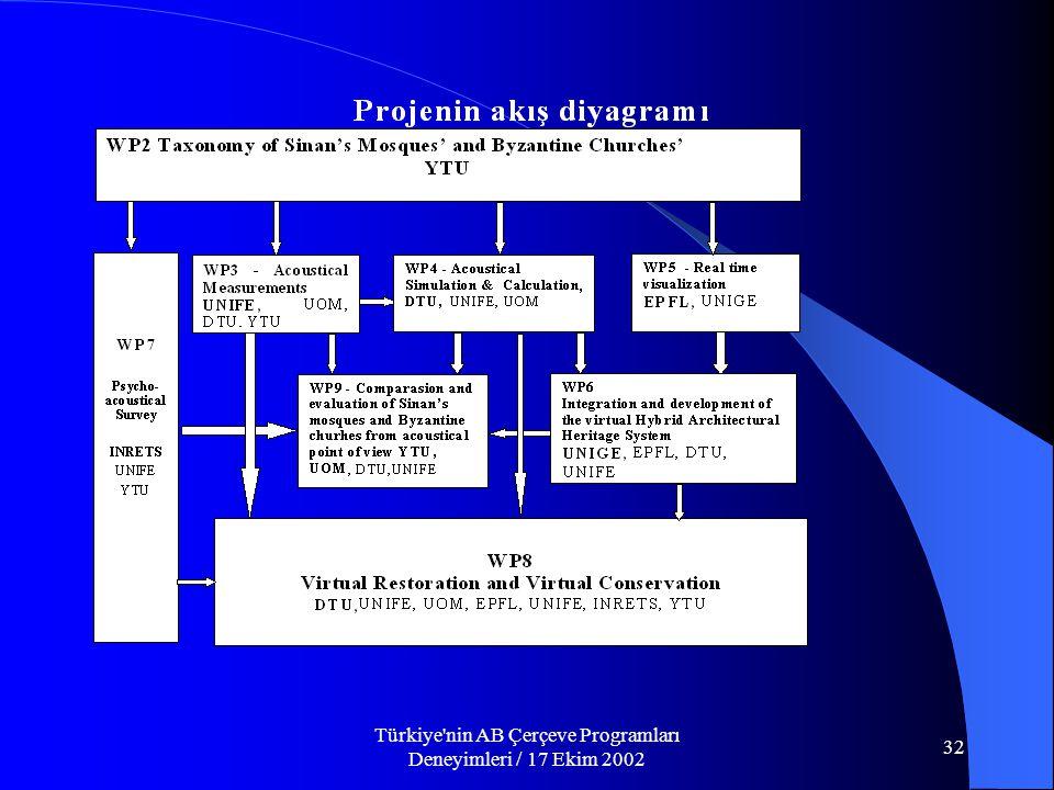 Türkiye nin AB Çerçeve Programları Deneyimleri / 17 Ekim 2002 32