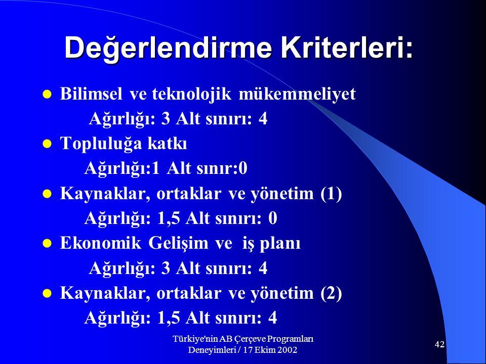 Türkiye nin AB Çerçeve Programları Deneyimleri / 17 Ekim 2002 42 Değerlendirme Kriterleri:  Bilimsel ve teknolojik mükemmeliyet Ağırlığı: 3 Alt sınırı: 4  Topluluğa katkı Ağırlığı:1 Alt sınır:0  Kaynaklar, ortaklar ve yönetim (1) Ağırlığı: 1,5 Alt sınırı: 0  Ekonomik Gelişim ve iş planı Ağırlığı: 3 Alt sınırı: 4  Kaynaklar, ortaklar ve yönetim (2) Ağırlığı: 1,5 Alt sınırı: 4