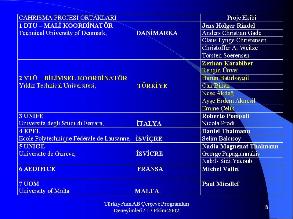 Türkiye nin AB Çerçeve Programları Deneyimleri / 17 Ekim 2002 8