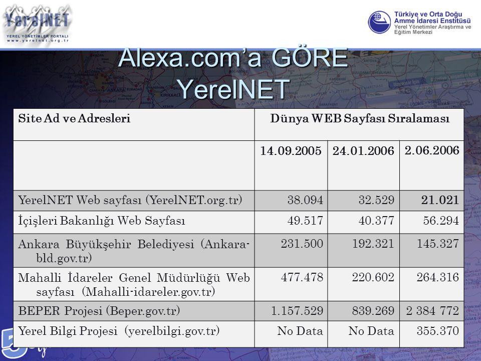 Alexa.com'a GÖRE YerelNET Site Ad ve AdresleriDünya WEB Sayfası Sıralaması 14.09.200524.01.20062.06.2006 YerelNET Web sayfası (YerelNET.org.tr)38.0943