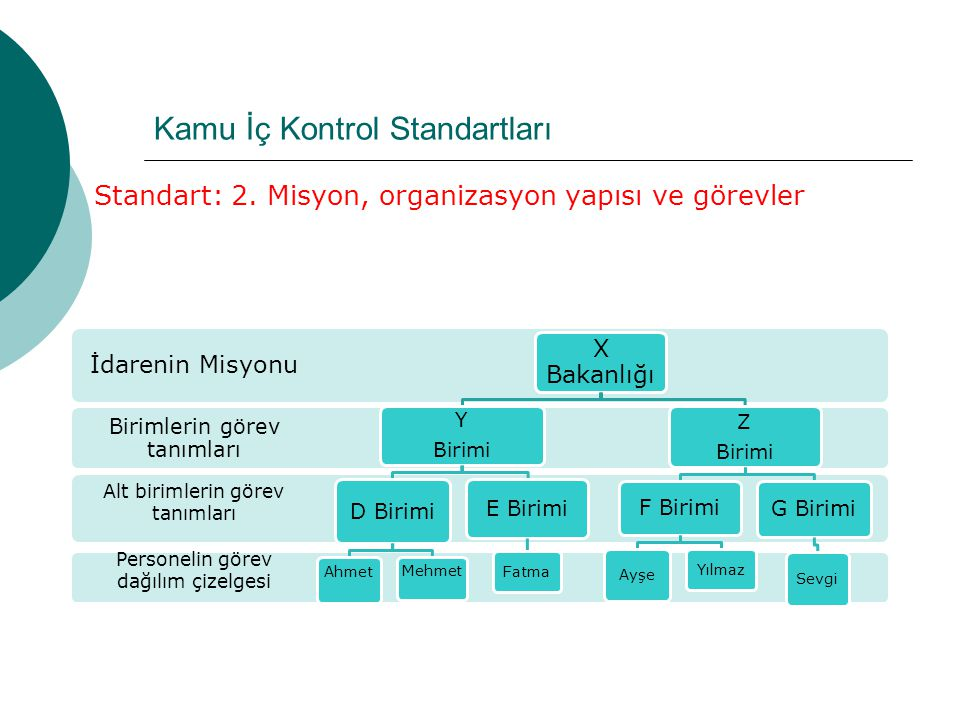 Standart: 2. Misyon, organizasyon yapısı ve görevler Personelin görev dağılım çizelgesi Alt birimlerin görev tanımları Birimlerin görev tanımları İdar