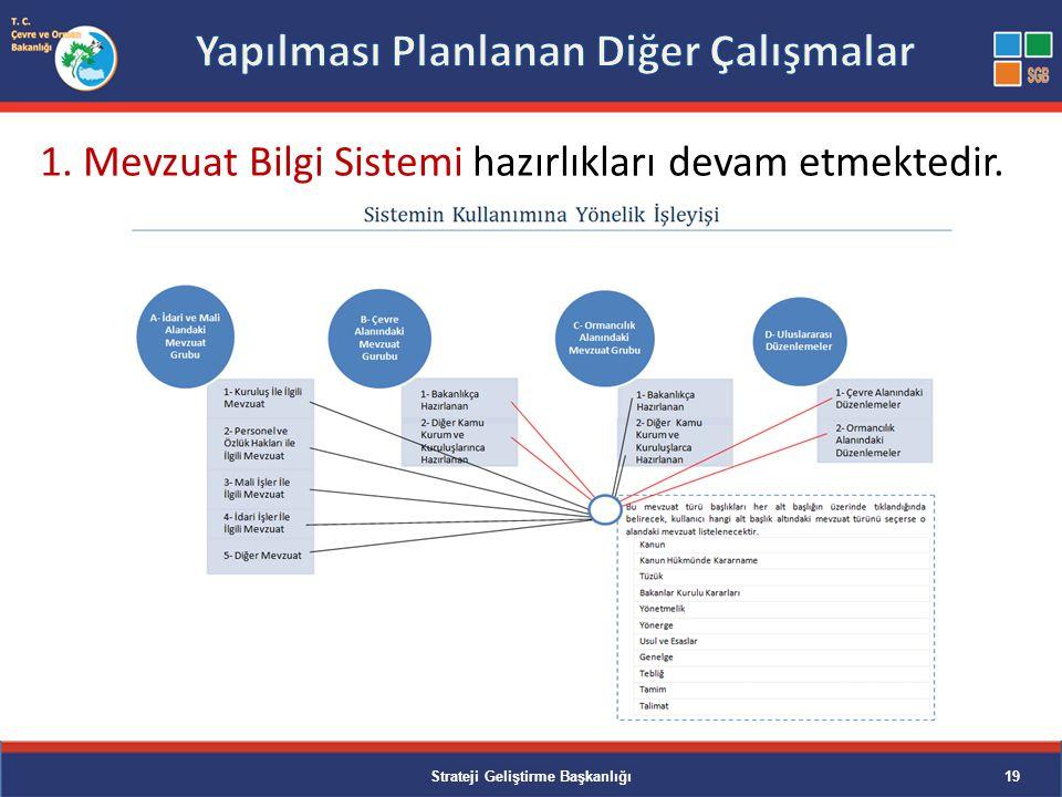 1. Mevzuat Bilgi Sistemi hazırlıkları devam etmektedir. Strateji Geliştirme Başkanlığı19
