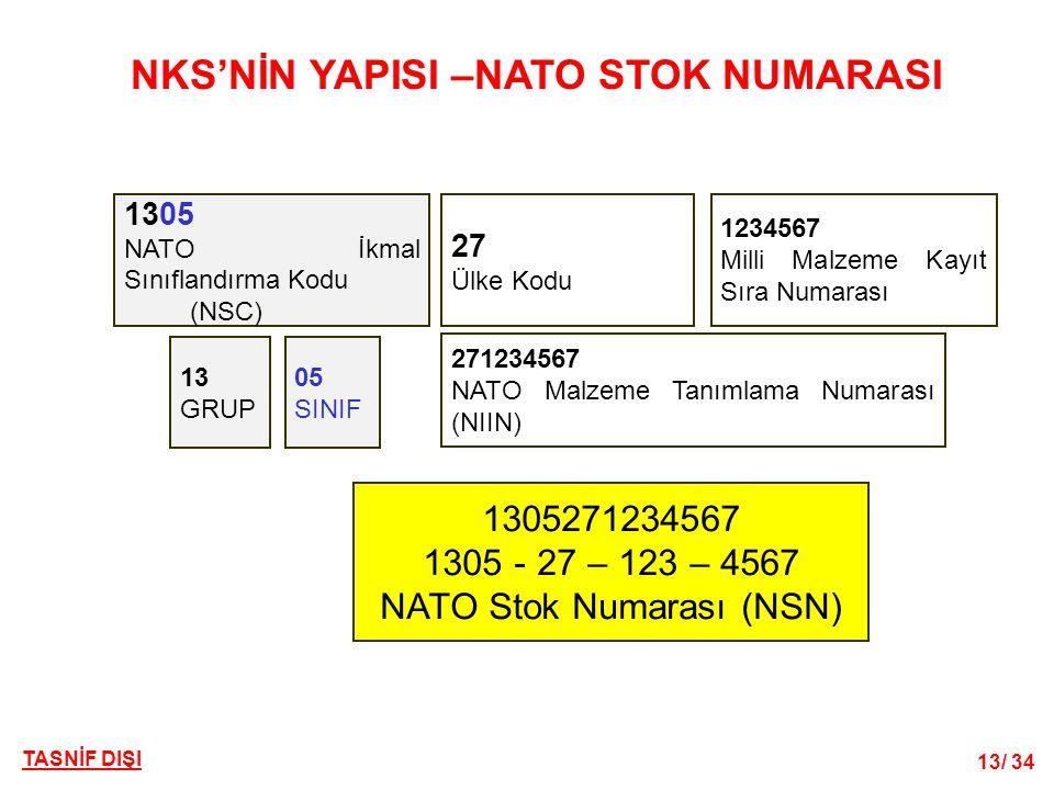 13/ 34 TASNİF DIŞI NKS'NİN YAPISI –NATO STOK NUMARASI 1305 NATO İkmal Sınıflandırma Kodu (NSC) 27 Ülke Kodu 1234567 Milli Malzeme Kayıt Sıra Numarası 271234567 NATO Malzeme Tanımlama Numarası (NIIN) 1305271234567 1305 - 27 – 123 – 4567 NATO Stok Numarası (NSN) 13 GRUP 05 SINIF