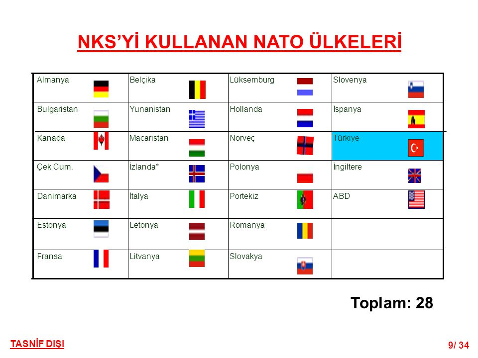 9/ 34 TASNİF DIŞI NKS'Yİ KULLANAN NATO ÜLKELERİ SlovakyaLitvanyaFransa RomanyaLetonyaEstonya ABDPortekizİtalyaDanimarka İngilterePolonyaİzlanda*Çek Cu