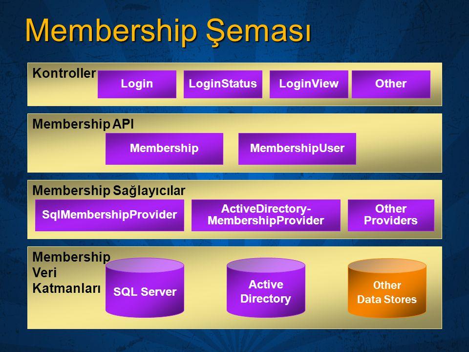 Membership Şeması Membership API Membership Veri Katmanları SQL Server Other Data Stores Membership Sağlayıcılar Active Directory LoginLoginStatusLogi
