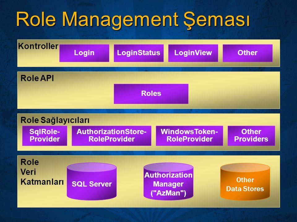 Role Management Şeması Role API Role Veri Katmanları SQL Server Other Data Stores Role Sağlayıcıları Authorization Manager (