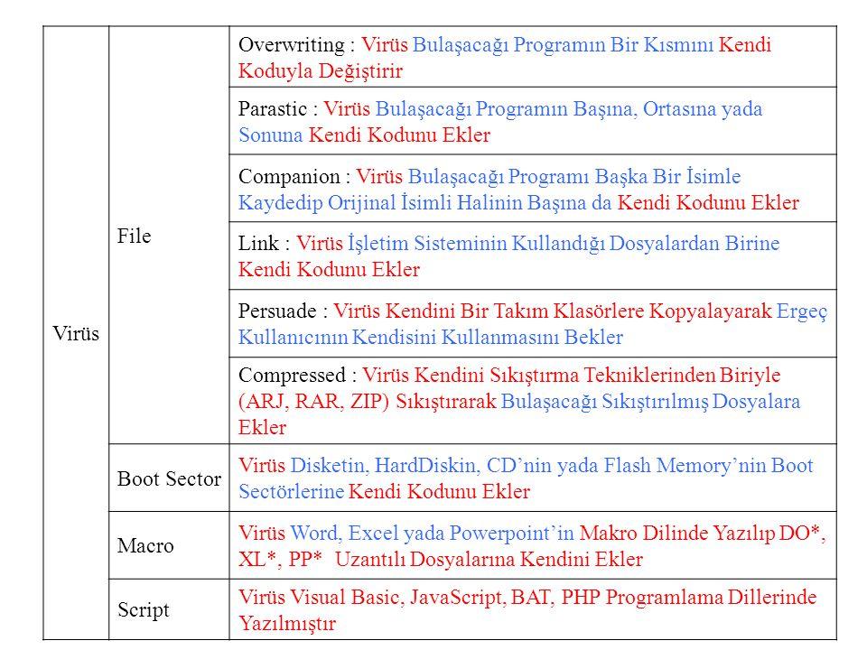 Virüs File Overwriting : Virüs Bulaşacağı Programın Bir Kısmını Kendi Koduyla Değiştirir Parastic : Virüs Bulaşacağı Programın Başına, Ortasına yada Sonuna Kendi Kodunu Ekler Companion : Virüs Bulaşacağı Programı Başka Bir İsimle Kaydedip Orijinal İsimli Halinin Başına da Kendi Kodunu Ekler Link : Virüs İşletim Sisteminin Kullandığı Dosyalardan Birine Kendi Kodunu Ekler Persuade : Virüs Kendini Bir Takım Klasörlere Kopyalayarak Ergeç Kullanıcının Kendisini Kullanmasını Bekler Compressed : Virüs Kendini Sıkıştırma Tekniklerinden Biriyle (ARJ, RAR, ZIP) Sıkıştırarak Bulaşacağı Sıkıştırılmış Dosyalara Ekler Boot Sector Virüs Disketin, HardDiskin, CD'nin yada Flash Memory'nin Boot Sectörlerine Kendi Kodunu Ekler Macro Virüs Word, Excel yada Powerpoint'in Makro Dilinde Yazılıp DO*, XL*, PP* Uzantılı Dosyalarına Kendini Ekler Script Virüs Visual Basic, JavaScript, BAT, PHP Programlama Dillerinde Yazılmıştır