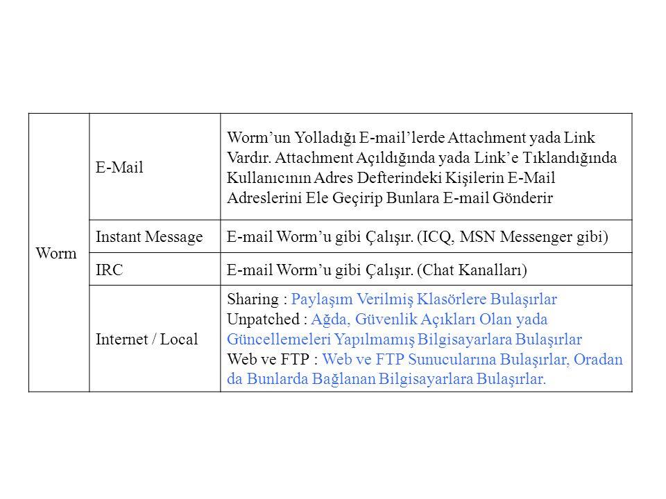 Worm E-Mail Worm'un Yolladığı E-mail'lerde Attachment yada Link Vardır. Attachment Açıldığında yada Link'e Tıklandığında Kullanıcının Adres Defterinde