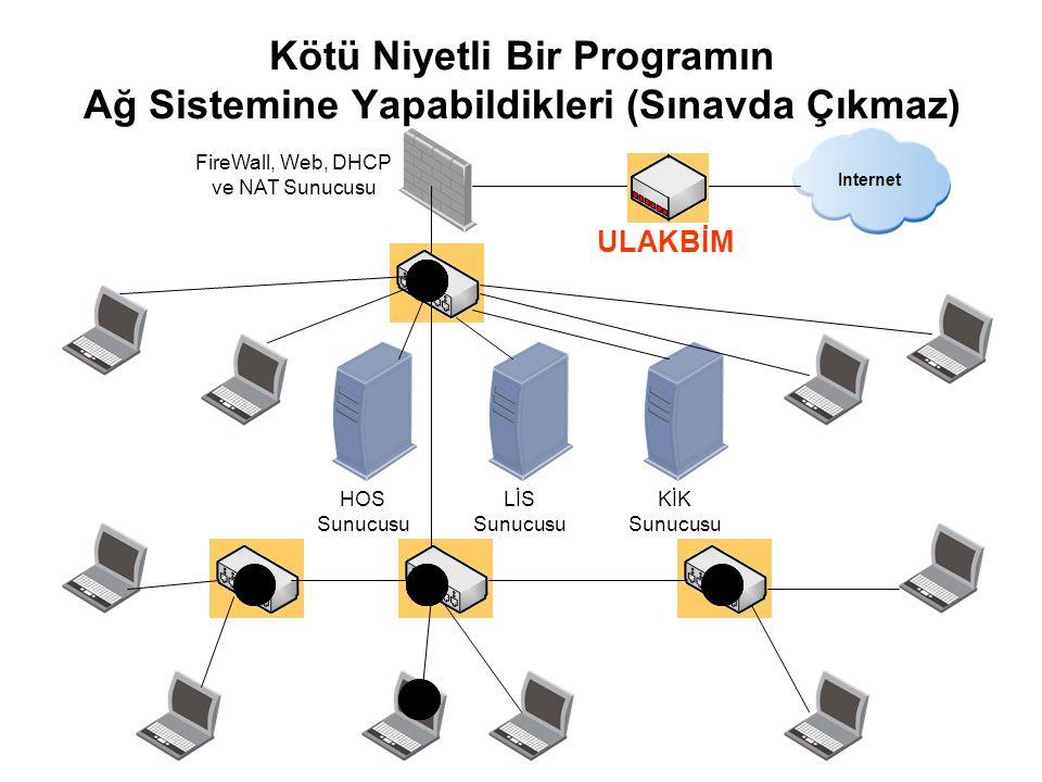 HOS Sunucusu LİS Sunucusu KİK Sunucusu Internet FireWall, Web, DHCP ve NAT Sunucusu ULAKBİM Kötü Niyetli Bir Programın Ağ Sistemine Yapabildikleri (Sınavda Çıkmaz)