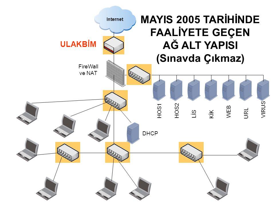 Internet FireWall ve NAT ULAKBİM HOS1HOS2 LİS KİK WEB URL VIRUS DHCP MAYIS 2005 TARİHİNDE FAALİYETE GEÇEN AĞ ALT YAPISI (Sınavda Çıkmaz)