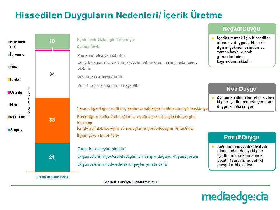 Hissedilen Duyguların Nedenleri/ İçerik Üretme Toplam Türkiye Örnelemi: 501 Farklı bir deneyim olabilir Yaratıcılığa değer veriliyor, katılımcı yaklaş