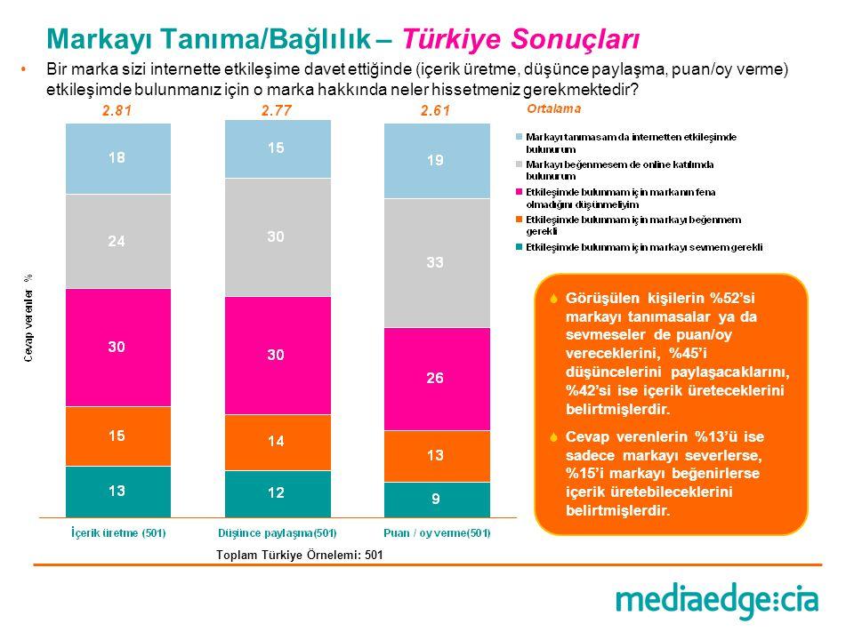 Markayı Tanıma/Bağlılık – Türkiye Sonuçları  Görüşülen kişilerin %52'si markayı tanımasalar ya da sevmeseler de puan/oy vereceklerini, %45'i düşüncel