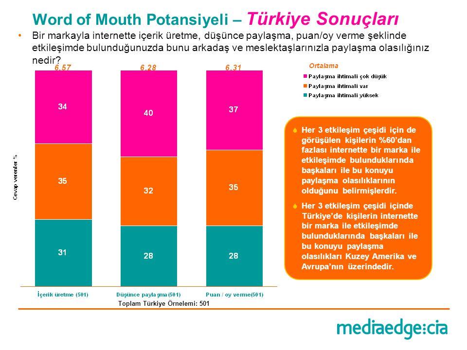 Word of Mouth Potansiyeli – Türkiye Sonuçları  Her 3 etkileşim çeşidi için de görüşülen kişilerin %60'dan fazlası internette bir marka ile etkileşimd
