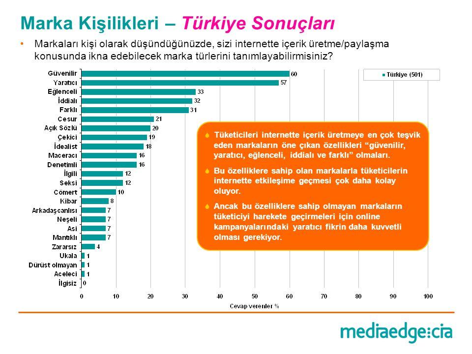 Marka Kişilikleri – Türkiye Sonuçları •Markaları kişi olarak düşündüğünüzde, sizi internette içerik üretme/paylaşma konusunda ikna edebilecek marka tü