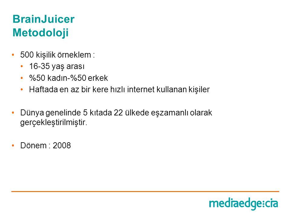 BrainJuicer Metodoloji •500 kişilik örneklem : •16-35 yaş arası •%50 kadın-%50 erkek •Haftada en az bir kere hızlı internet kullanan kişiler •Dünya ge