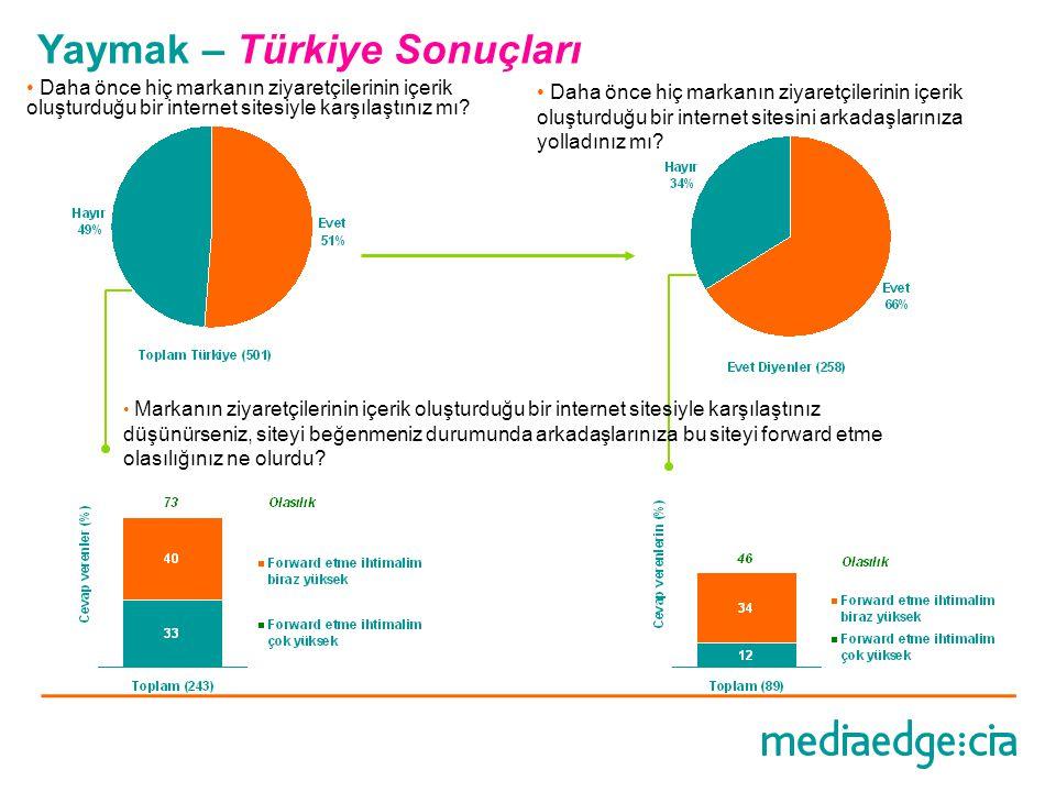 Yaymak – Türkiye Sonuçları • Daha önce hiç markanın ziyaretçilerinin içerik oluşturduğu bir internet sitesiyle karşılaştınız mı? • Daha önce hiç marka