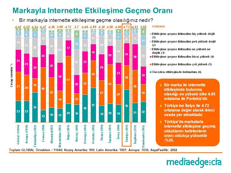 Toplam Türkiye Örnelemi: 501  Oy/puan verme internette en çok tercih edilen katılım çeşididir.