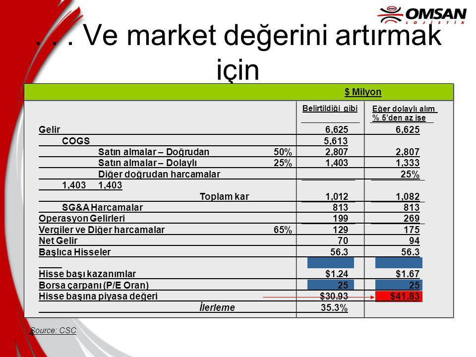 3 İstatistikler… Satın alınan ürün ve hizmetler ortalama olarak bir şirketin toplam maliyetinin % 60' ından fazlasına denk gelir.