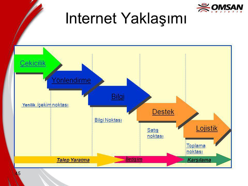 44 E-İş Temelleri Web ticaret operasyonları alternatif dağıtım kanallarıdır, dağıtımın yerine geçmez.