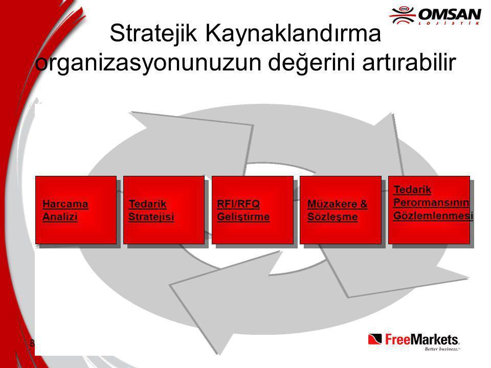 8 Stratejik Kaynaklandırma organizasyonunuzun değerini artırabilir Harcama Analizi Tedarik Stratejisi RFI/RFQ Geliştirme Müzakere & Sözleşme Tedarik Perormansının Gözlemlenmesi