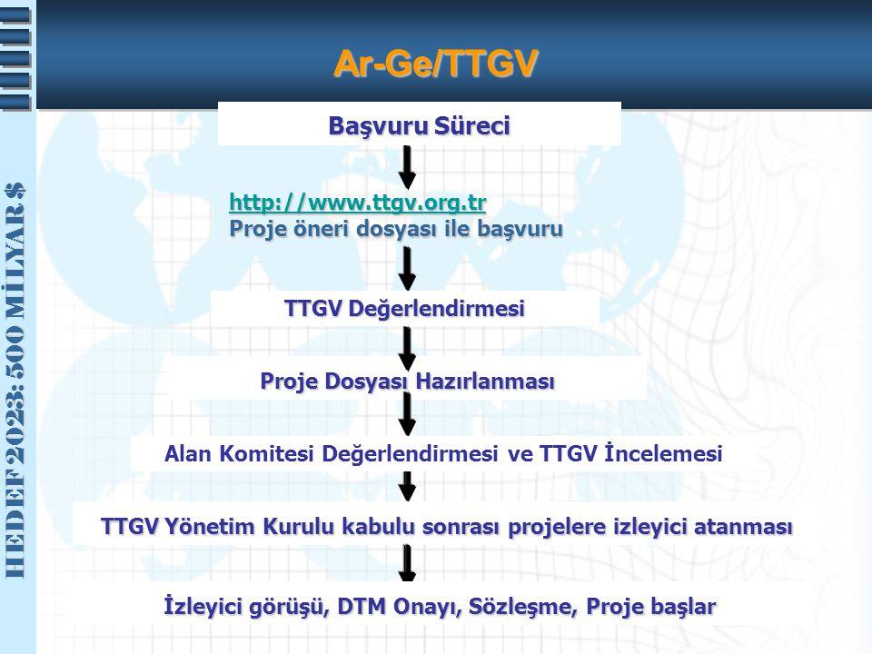 HEDEF 2023: 500 MİLYAR $ HEDEF 2023: 500 MİLYAR $ Ar-Ge/TTGV Proje Dosyası Hazırlanması http://www.ttgv.org.tr Proje öneri dosyası ile başvuru Başvuru