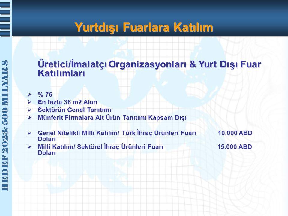 HEDEF 2023: 500 MİLYAR $ HEDEF 2023: 500 MİLYAR $ Yurtdışı Fuarlara Katılım Üretici/İmalatçı Organizasyonları & Yurt Dışı Fuar Katılımları  % 75  En