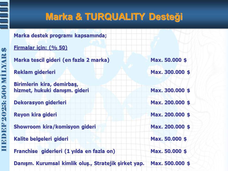 HEDEF 2023: 500 MİLYAR $ HEDEF 2023: 500 MİLYAR $ Marka & TURQUALITY Desteği Marka destek programı kapsamında; Firmalar için: (% 50) Marka tescil gide