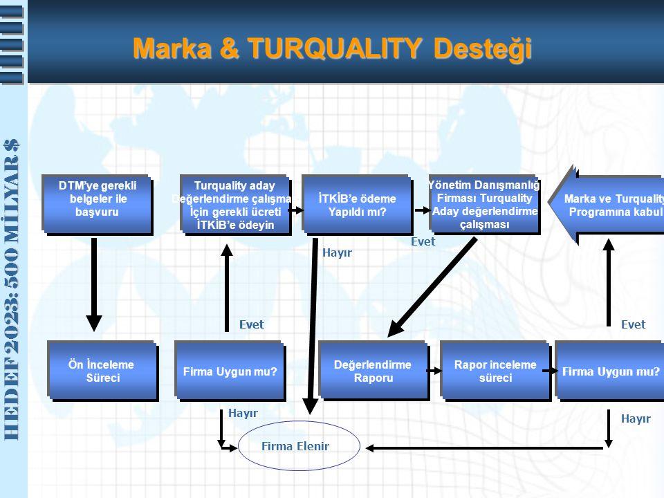 HEDEF 2023: 500 MİLYAR $ HEDEF 2023: 500 MİLYAR $ Marka & TURQUALITY Desteği DTM'ye gerekli belgeler ile başvuru Turquality aday Değerlendirme çalışma